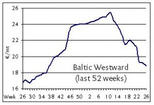 Baltic Westward Rates