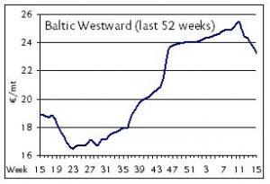 shortsea baltic westward