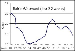 baltic westward week19
