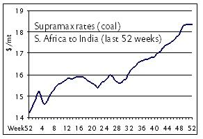 supramax rates s.africa